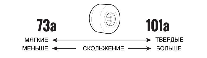 жесткость-колес